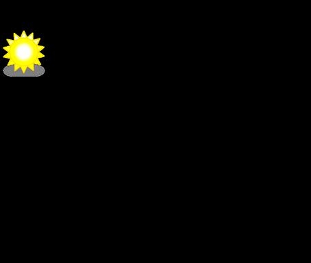 NERA DC Solar Pump