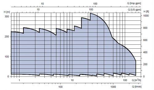 LOWARA e-SV Vertical Multistage